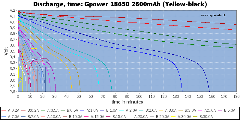 Gpower%2018650%202600mAh%20(Yellow-black)-CapacityTime
