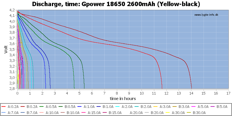 Gpower%2018650%202600mAh%20(Yellow-black)-CapacityTimeHours