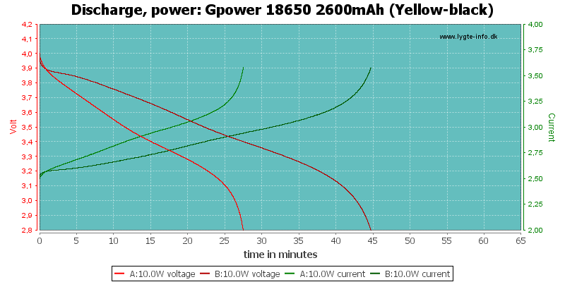 Gpower%2018650%202600mAh%20(Yellow-black)-PowerLoadTime