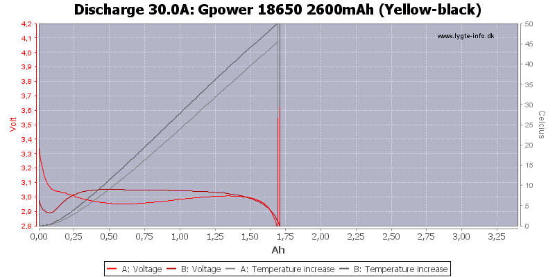 Gpower%2018650%202600mAh%20(Yellow-black)-Temp-30.0