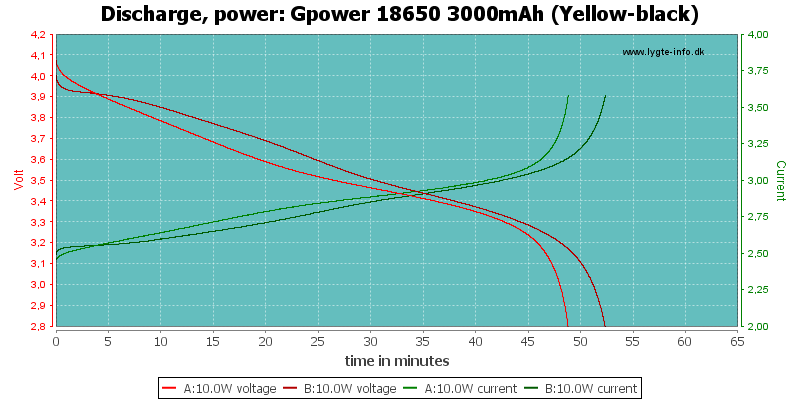 Gpower%2018650%203000mAh%20(Yellow-black)-PowerLoadTime