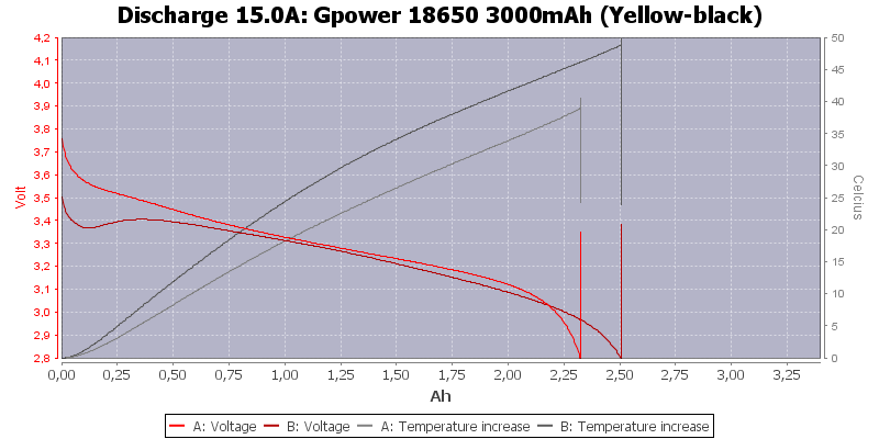 Gpower%2018650%203000mAh%20(Yellow-black)-Temp-15.0