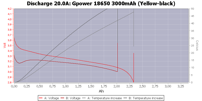 Gpower%2018650%203000mAh%20(Yellow-black)-Temp-20.0