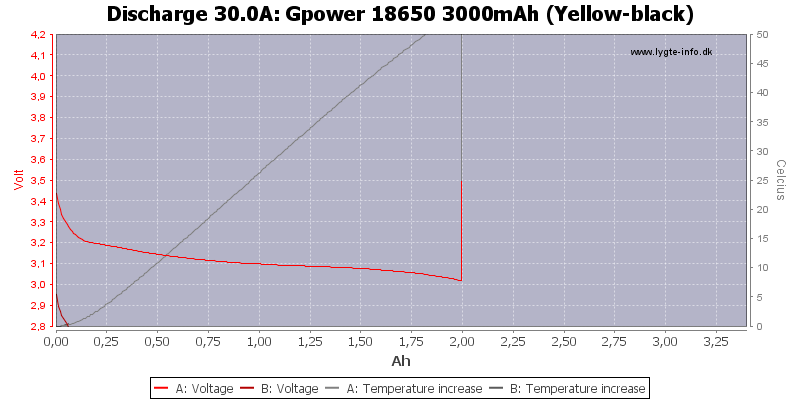 Gpower%2018650%203000mAh%20(Yellow-black)-Temp-30.0