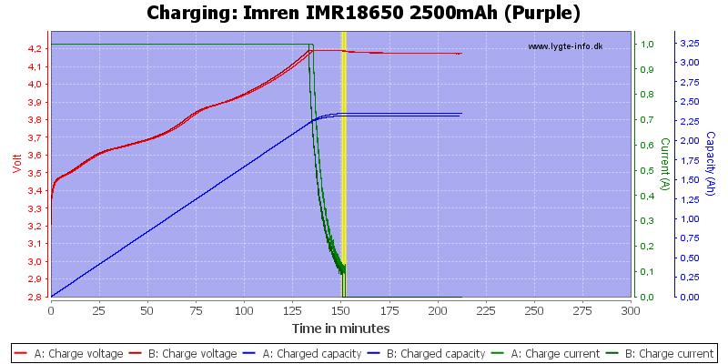 Imren%20IMR18650%202500mAh%20(Purple)-Charge