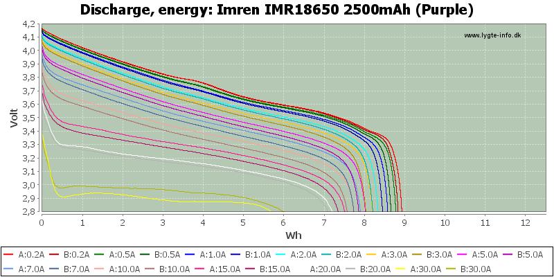 Imren%20IMR18650%202500mAh%20(Purple)-Energy