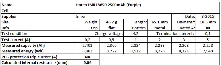 Imren%20IMR18650%202500mAh%20(Purple)-info