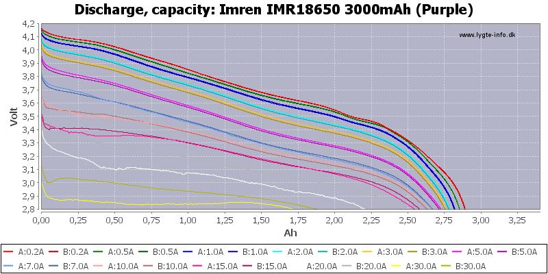 Imren%20IMR18650%203000mAh%20(Purple)-Capacity