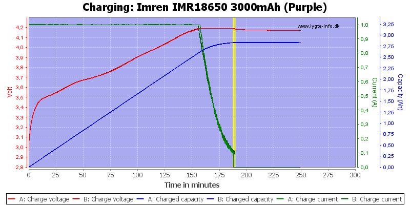 Imren%20IMR18650%203000mAh%20(Purple)-Charge