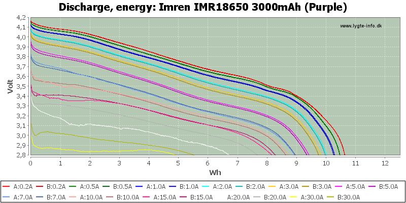 Imren%20IMR18650%203000mAh%20(Purple)-Energy