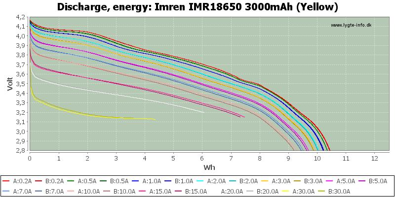 Imren%20IMR18650%203000mAh%20(Yellow)-Energy