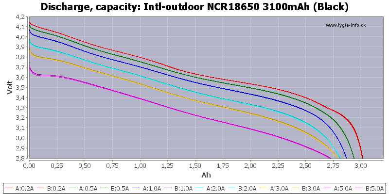 Intl-outdoor%20NCR18650%203100mAh%20(Black)-Capacity