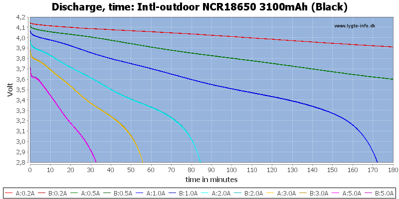 Intl-outdoor%20NCR18650%203100mAh%20(Black)-CapacityTime