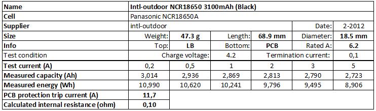 Intl-outdoor%20NCR18650%203100mAh%20(Black)-info