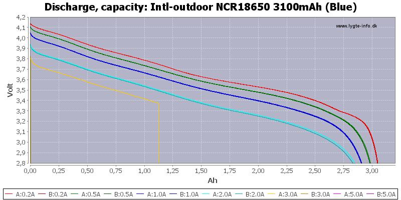 Intl-outdoor%20NCR18650%203100mAh%20(Blue)-Capacity