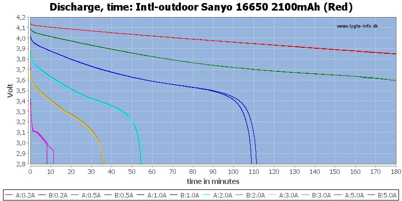 Intl-outdoor%20Sanyo%2016650%202100mAh%20(Red)-CapacityTime