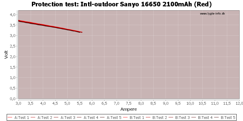 Intl-outdoor%20Sanyo%2016650%202100mAh%20(Red)-TripCurrent