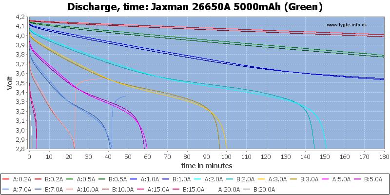 Jaxman%2026650A%205000mAh%20(Green)-CapacityTime