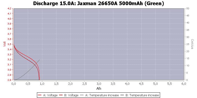 Jaxman%2026650A%205000mAh%20(Green)-Temp-15.0