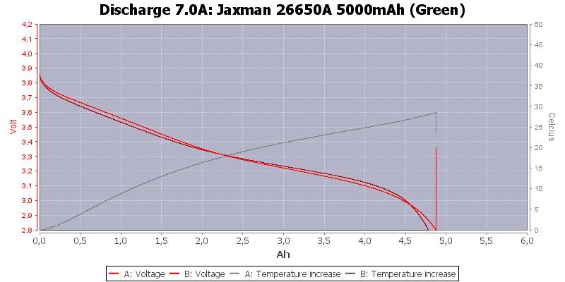 Jaxman%2026650A%205000mAh%20(Green)-Temp-7.0