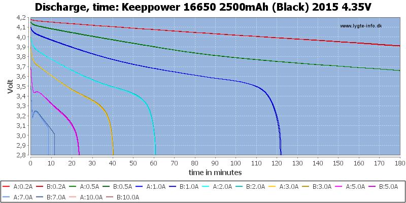 Keeppower%2016650%202500mAh%20(Black)%202015%204.35V-CapacityTime