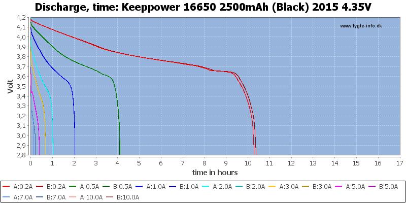Keeppower%2016650%202500mAh%20(Black)%202015%204.35V-CapacityTimeHours