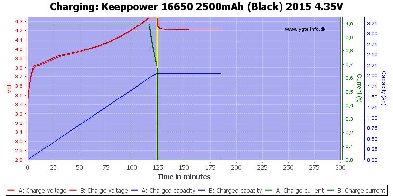 Keeppower%2016650%202500mAh%20(Black)%202015%204.35V-Charge