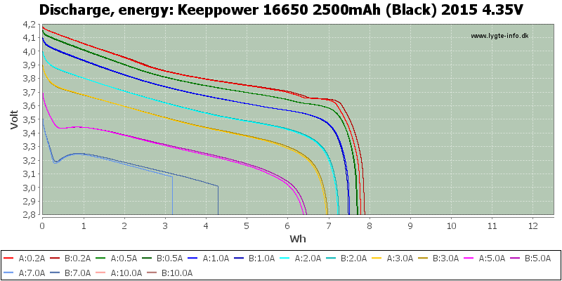 Keeppower%2016650%202500mAh%20(Black)%202015%204.35V-Energy