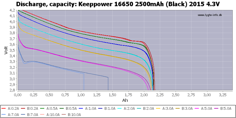 Keeppower%2016650%202500mAh%20(Black)%202015%204.3V-Capacity