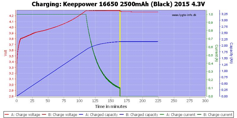 Keeppower%2016650%202500mAh%20(Black)%202015%204.3V-Charge