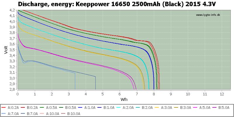 Keeppower%2016650%202500mAh%20(Black)%202015%204.3V-Energy