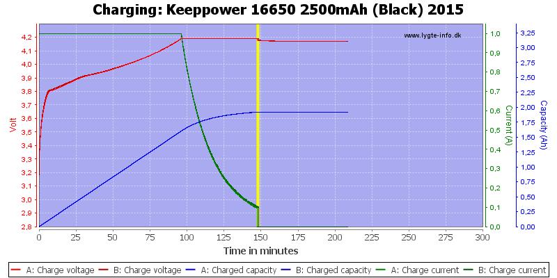 Keeppower%2016650%202500mAh%20(Black)%202015-Charge