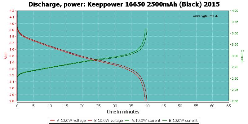 Keeppower%2016650%202500mAh%20(Black)%202015-PowerLoadTime