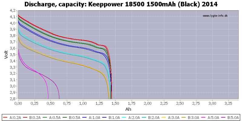 Keeppower%2018500%201500mAh%20(Black)%202014-Capacity