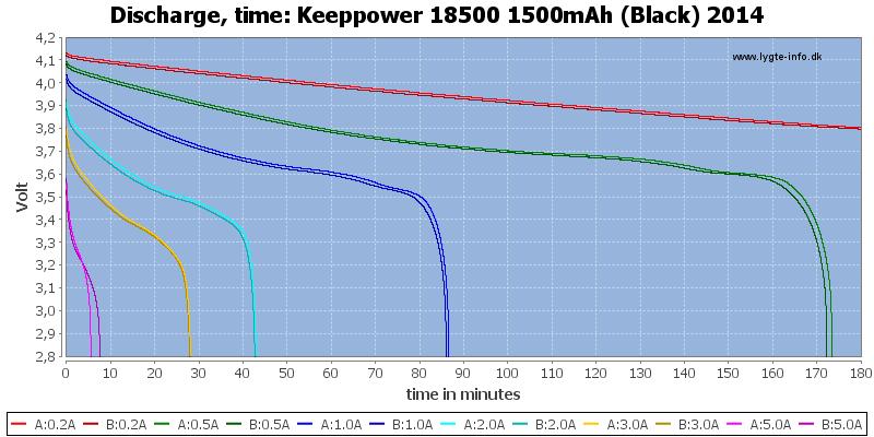 Keeppower%2018500%201500mAh%20(Black)%202014-CapacityTime