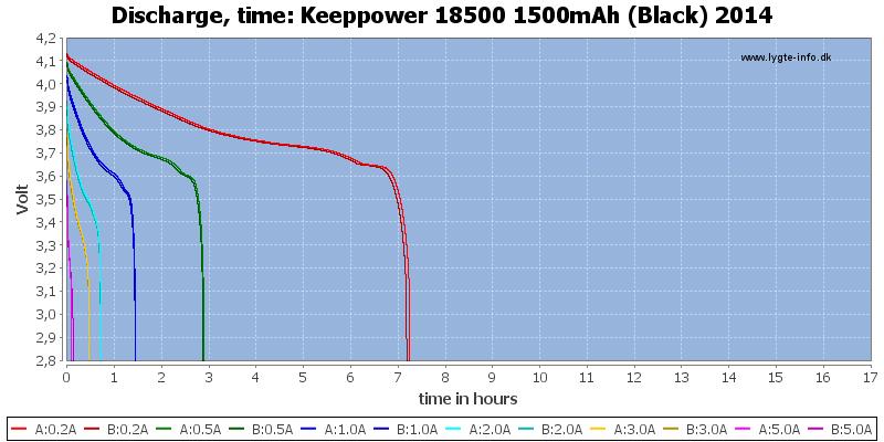 Keeppower%2018500%201500mAh%20(Black)%202014-CapacityTimeHours