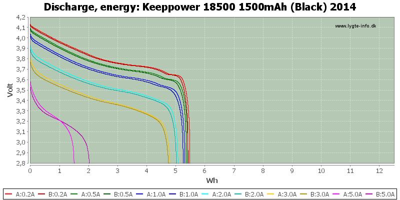 Keeppower%2018500%201500mAh%20(Black)%202014-Energy