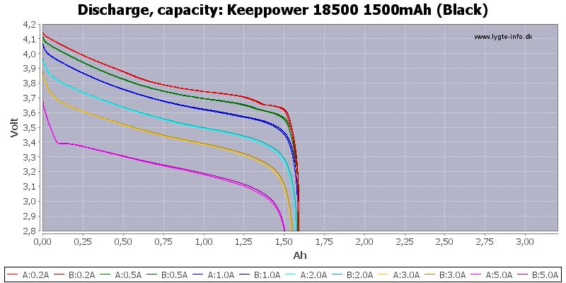 Keeppower%2018500%201500mAh%20(Black)-Capacity