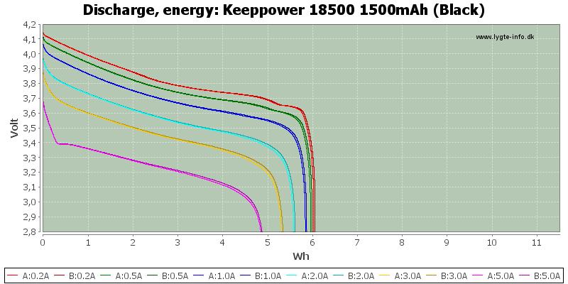 Keeppower%2018500%201500mAh%20(Black)-Energy