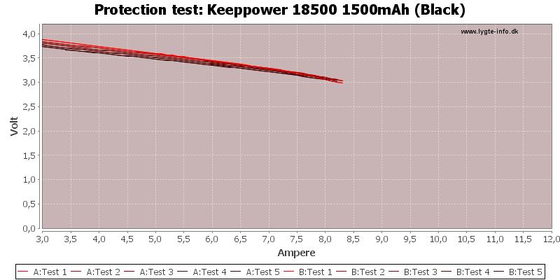 Keeppower%2018500%201500mAh%20(Black)-TripCurrent