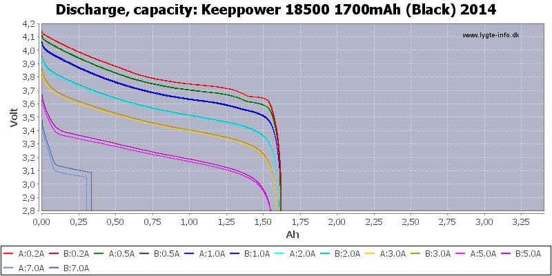 Keeppower%2018500%201700mAh%20(Black)%202014-Capacity