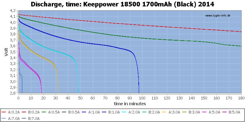 Keeppower%2018500%201700mAh%20(Black)%202014-CapacityTime
