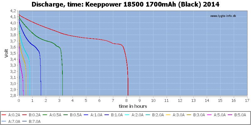 Keeppower%2018500%201700mAh%20(Black)%202014-CapacityTimeHours