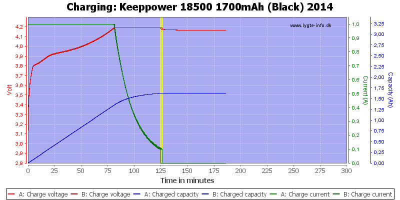 Keeppower%2018500%201700mAh%20(Black)%202014-Charge