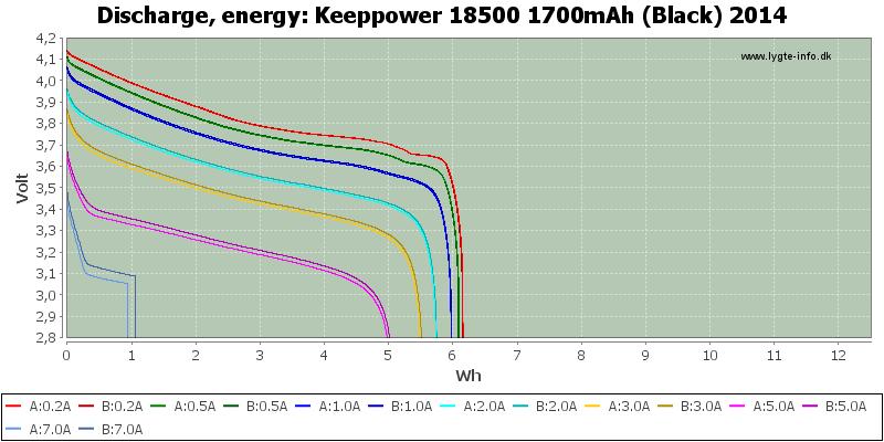 Keeppower%2018500%201700mAh%20(Black)%202014-Energy
