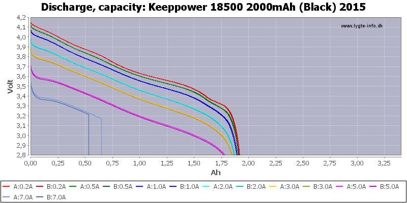Keeppower%2018500%202000mAh%20(Black)%202015-Capacity