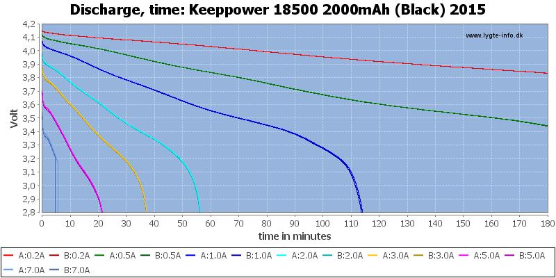 Keeppower%2018500%202000mAh%20(Black)%202015-CapacityTime