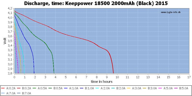 Keeppower%2018500%202000mAh%20(Black)%202015-CapacityTimeHours