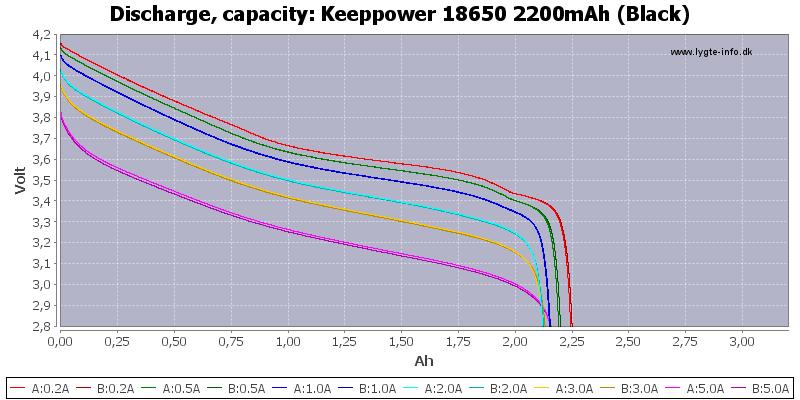 Keeppower%2018650%202200mAh%20(Black)-Capacity