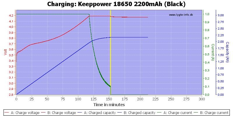 Keeppower%2018650%202200mAh%20(Black)-Charge